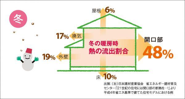 冬には約5割の熱が、家から逃げています。