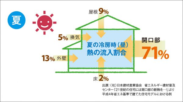 夏には窓から7割もの熱が入ってきます!